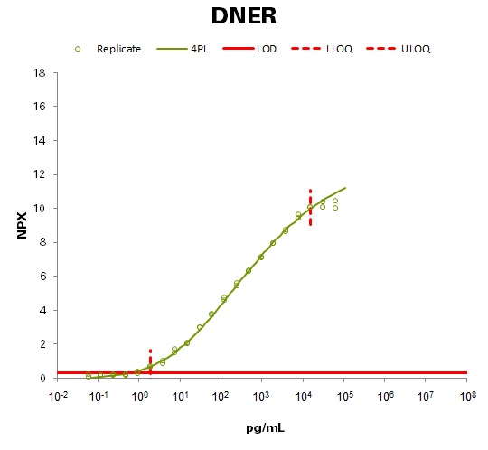 Delta and Notch-like epidermal growth factor-related receptor (DNER)