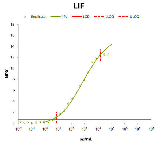 Leukemia inhibitory factor (LIF)