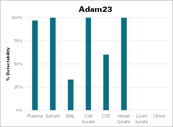Disintegrin and metalloproteinase domain-containing protein 23 - mouse (Adam23)