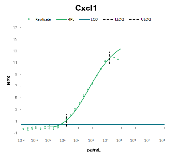 Growth-regulated alpha protein - mouse (Cxcl1)