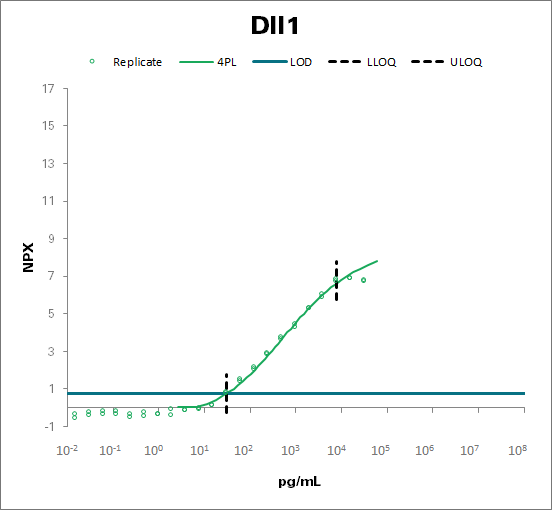 Delta-like protein 1 - mouse (Dll1)