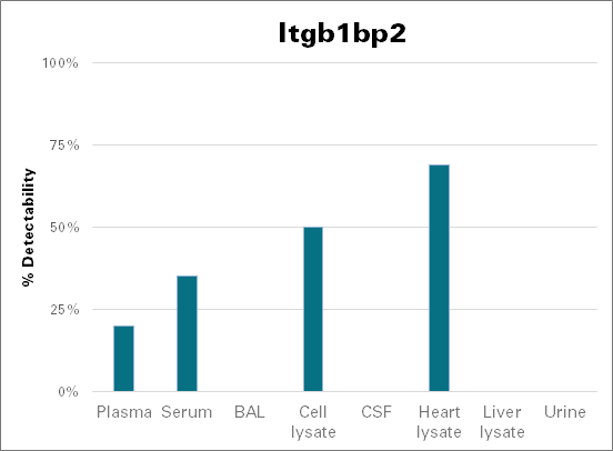 Integrin beta-1-binding protein 2 - mouse (Itgb1bp2)