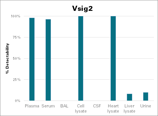 V-set and immunoglobulin domain-containing protein 2 - mouse (Vsig2)