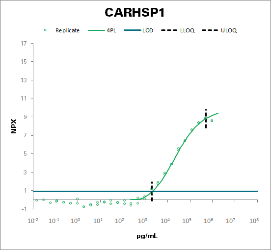 Calcium-regulated heat-stable protein 1 (CARHSP1)
