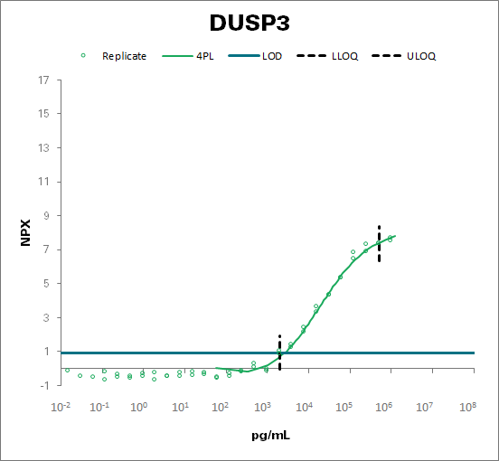 Dual specificity protein phosphatase 3 (DUSP3)