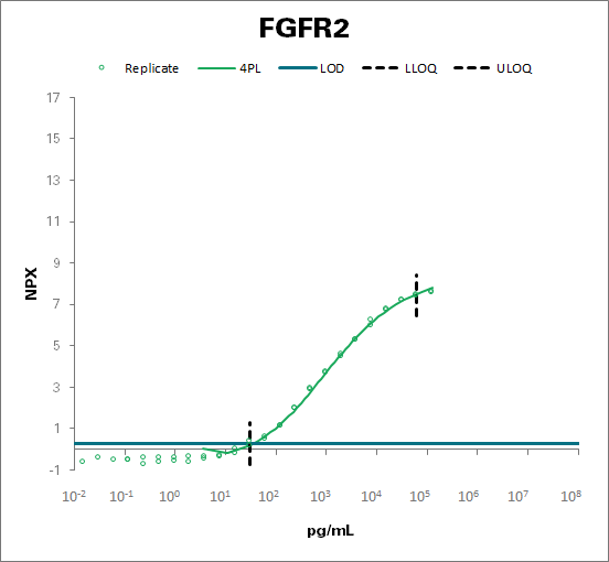 Fibroblast growth factor receptor 2 |FGFR2)