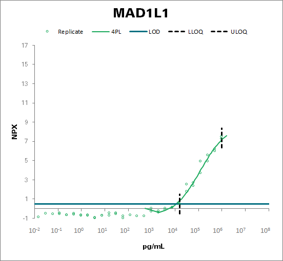 Mitotic spindle assembly checkpoint protein MAD1 (MAD1L1)