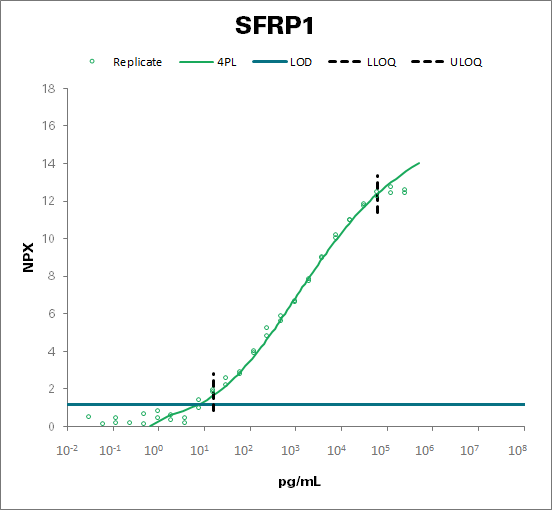 Secreted frizzled-related protein 1 (SFRP1)