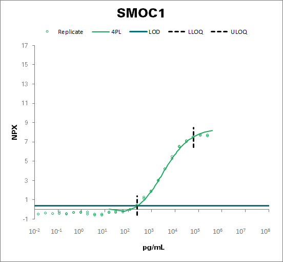SPARC-related modular calcium-binding protein 1 (SMOC1)