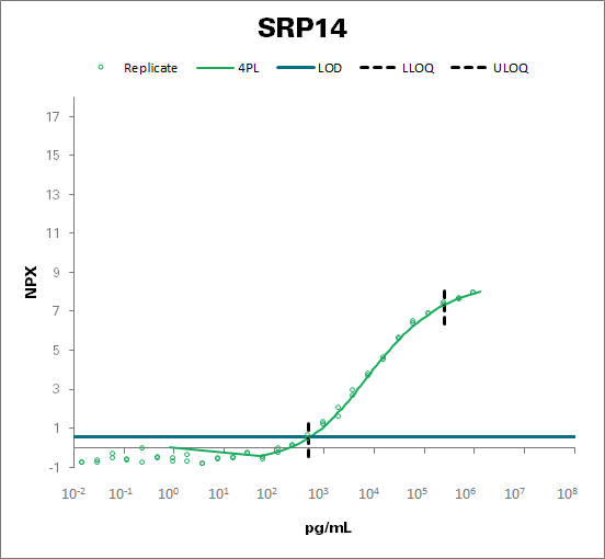 Signal recognition particle 14 kDa protein (SRP14)