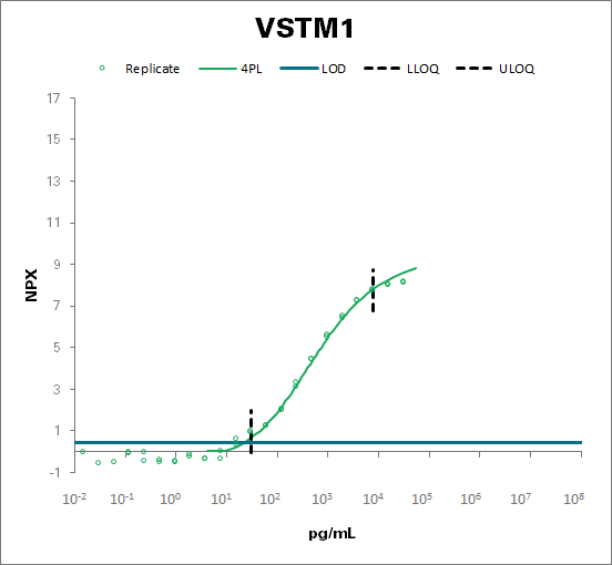 V-set and transmembrane domain-containing protein 1 (VSTM1)