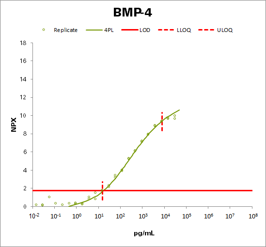 Bone morphogenetic protein 4 (BMP-4)