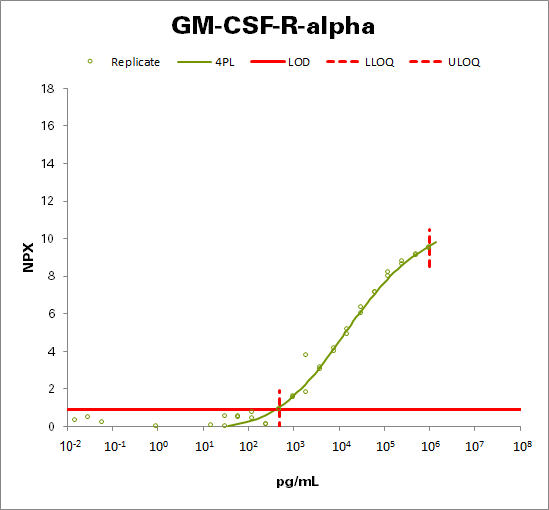 Granulocyte-macrophage colony-stimulating factor receptor subunit alpha (GM-CSF-R-alpha)