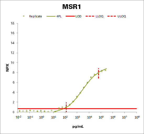 Macrophage scavenger receptor types I and II (MSR1)