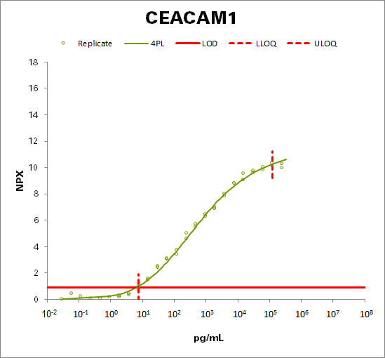 Carcinoembryonic antigen-related cell adhesion molecule 1 (CEACAM1)
