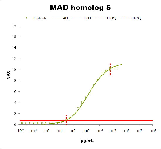 Mothers against decapentaplegic homolog 5 (MAD homolog 5)