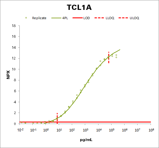 T-cell leukemia / lymphoma protein 1A (TCL1A)