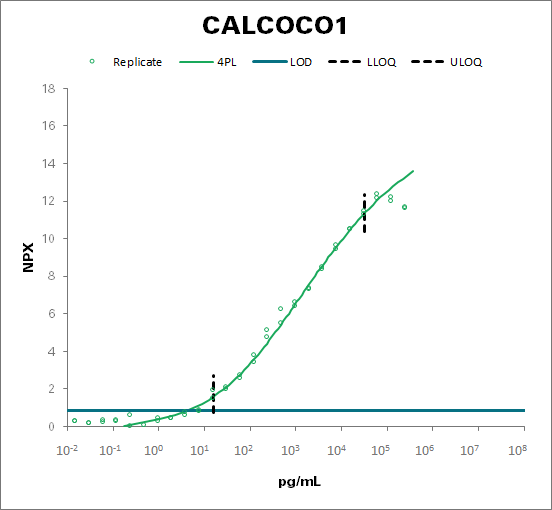 Calcium-binding and coiled-coil domain-containing protein 1 (CALCOCO1)