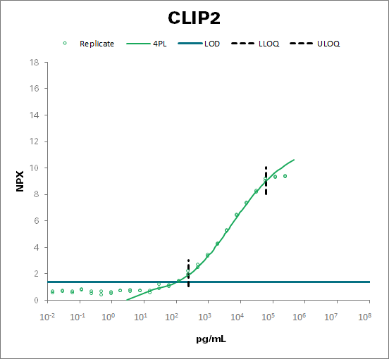 CAP-Gly domain-containing linker protein 2  (CLIP2)